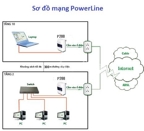 Kết nối mạng LAN qua đường điện với Tenda P200 PowerLine