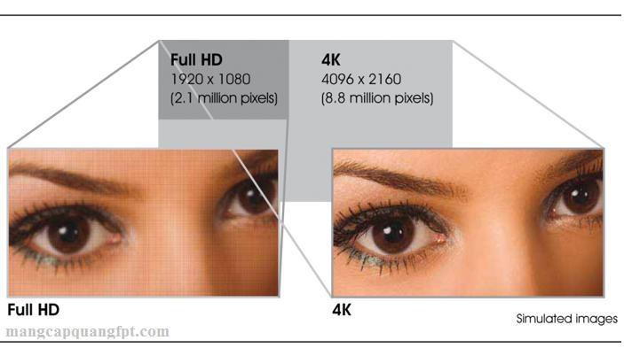 Tivi chuẩn 4K là gì? khác biệt với HD và Full HD ra sao?