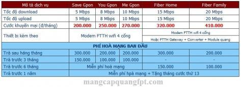 Đăng ký internet FPT tại Thị xã Dĩ An tỉnh Bình Dương